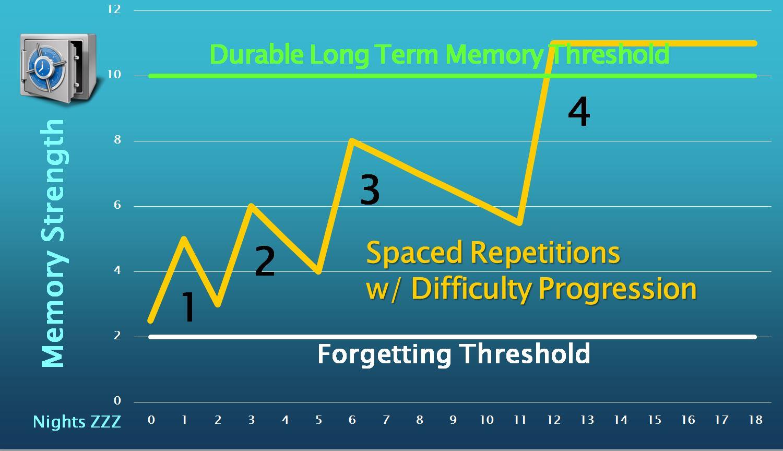 Spaced Reps & dif progress