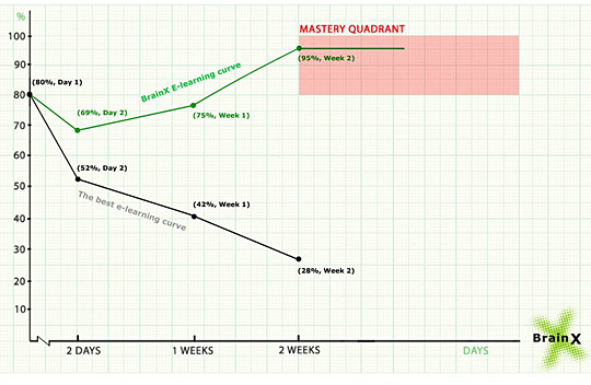 How BrainX Maintains Recall and Counteracts the Forgetting Curve