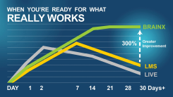 www.BrainX-results-graph.jpg