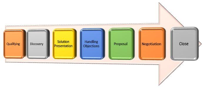 Typical_Sales_Process_BrainX.jpg