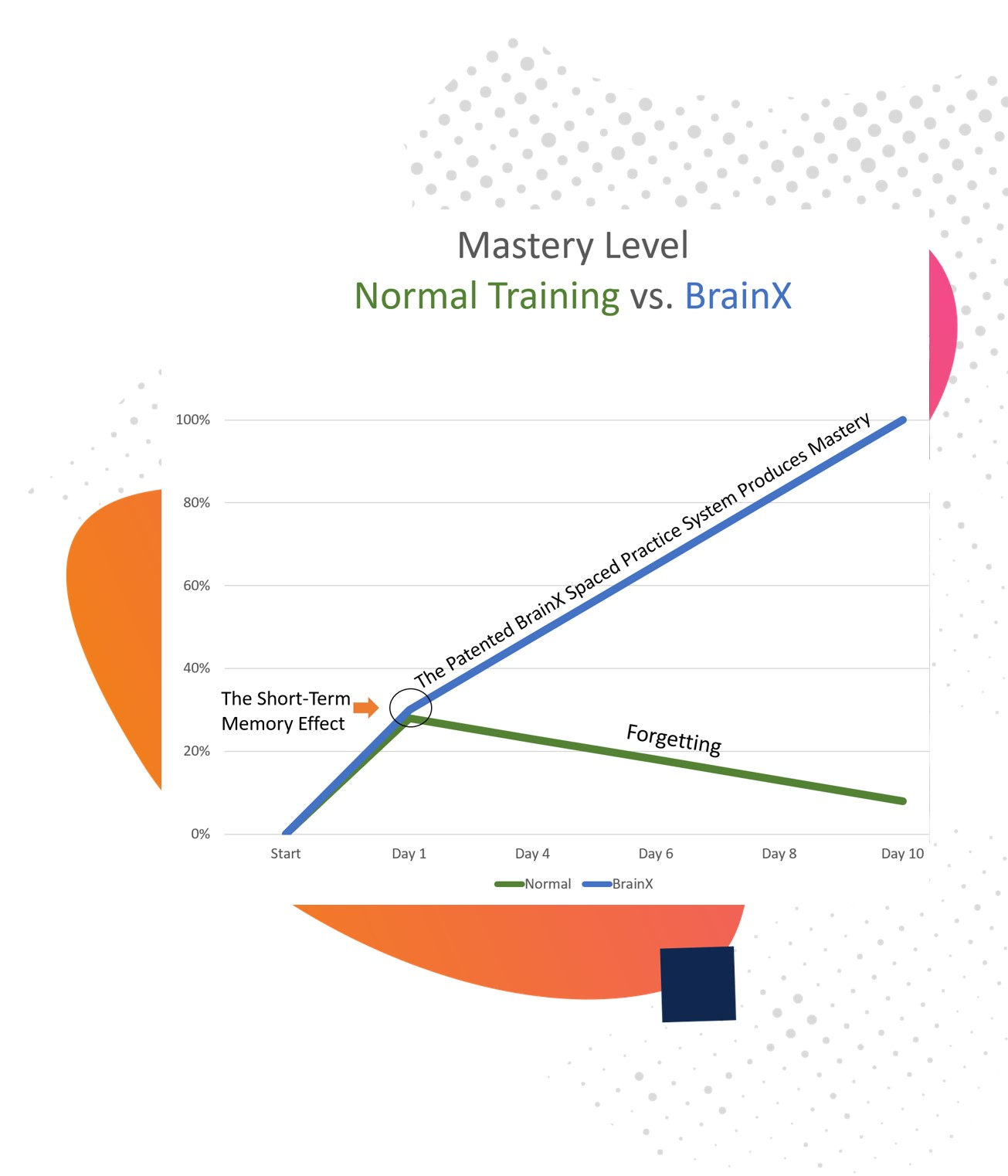 BrainX Mastery Level Chart